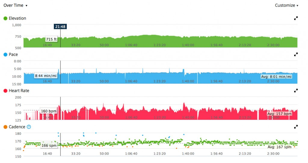 A 20 mile run with the heart rate monitor hat. Click to enlarge.